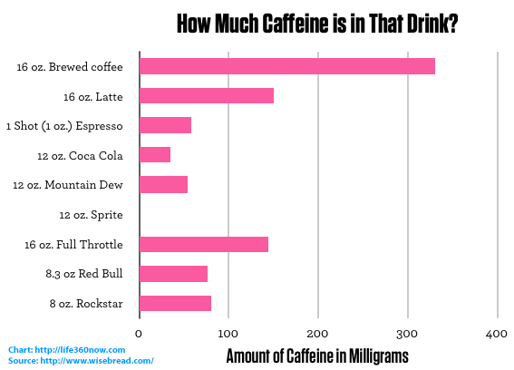 How much caffeine is in that drink life360 the new family circle
