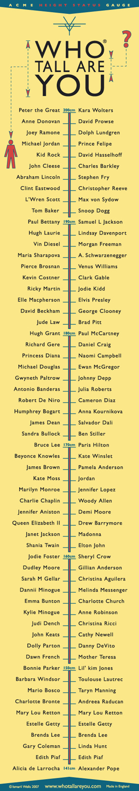 Who Tall Are You Chart Life360 Life360 The New Family Circle