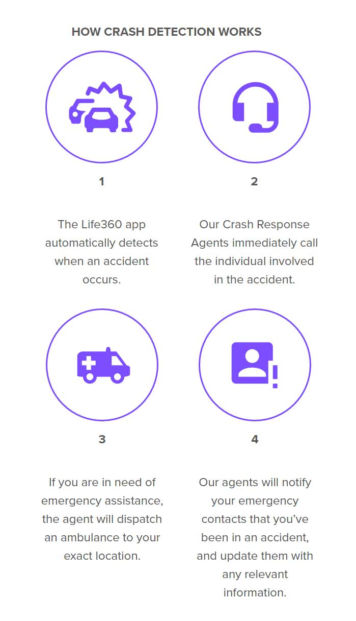 Life360 Driver Protect User Guide - Life360